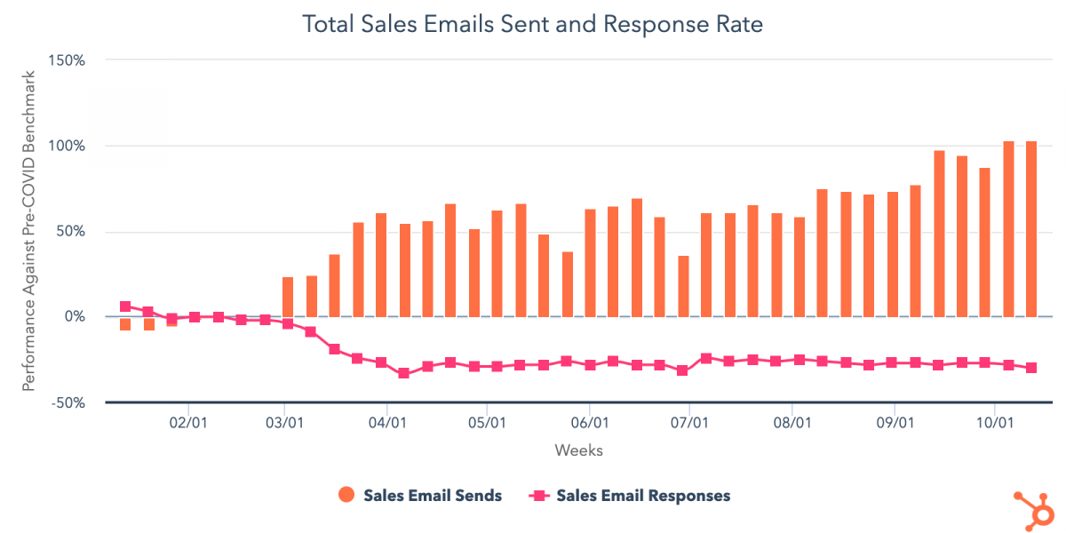 Total sales emails sent and response rate